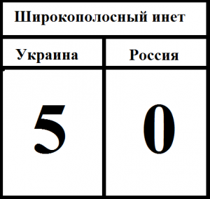 Широкополосный инет Украина - Россия 5:0