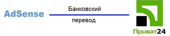 банковский перевод адсенс приват24