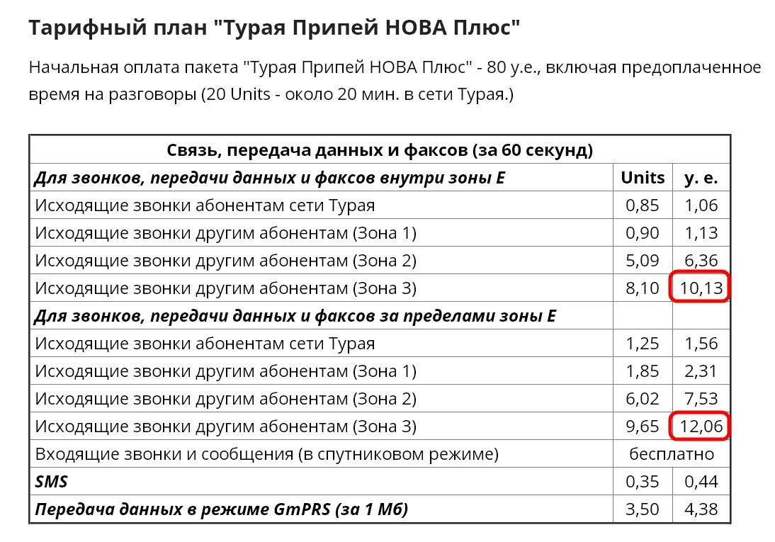 Тарифы оператора Турая.
